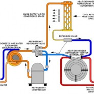 Heat Pump System Components
